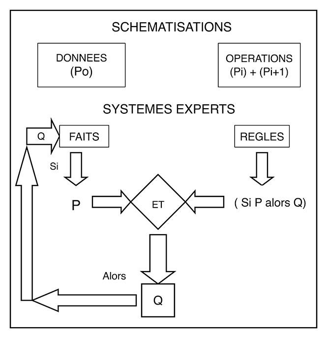Fig. 7. Comparaison entre la démarche logiciste des schématisations et la structure d'un système expert. Les schématisations logicistes permettent de passer des données (Po) à des interprétations (Pn) par des opérations de cumul de type « si {Pi} alors {Pi + 1} ». Les systèmes experts pratiquent de même en appliquant aux faits, puis aux propositions dérivées de ces faits, des règles de nature identique « Si P alors Q ». Gardin, 1989-1, fig. 2).