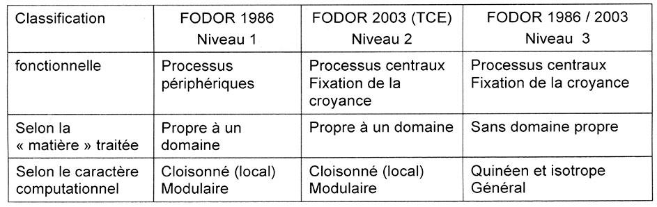 Tableau 1. Position de Jerry Fodor quant à la structure cognitive du cerveau.