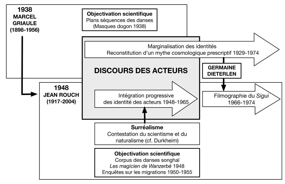 Fig. 2. Jean Rouch entre inventivité et influences. Schéma Alain Gallay.