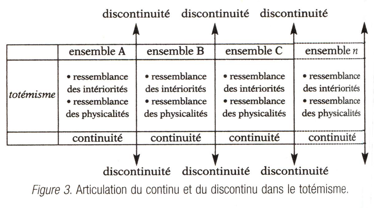 Tab. 3. Articulation du continu et du discontinu dans le totémisme. Descola 2005b, fig. 3.