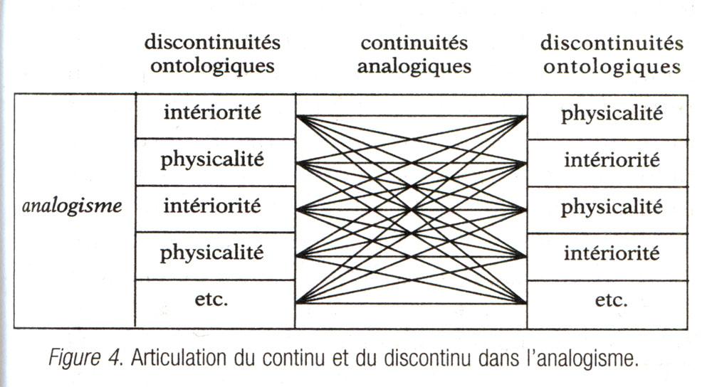 Tab. 4. Articulation du continu et du discontinu dans l'analogisme. Descola 2005b, fig 4.