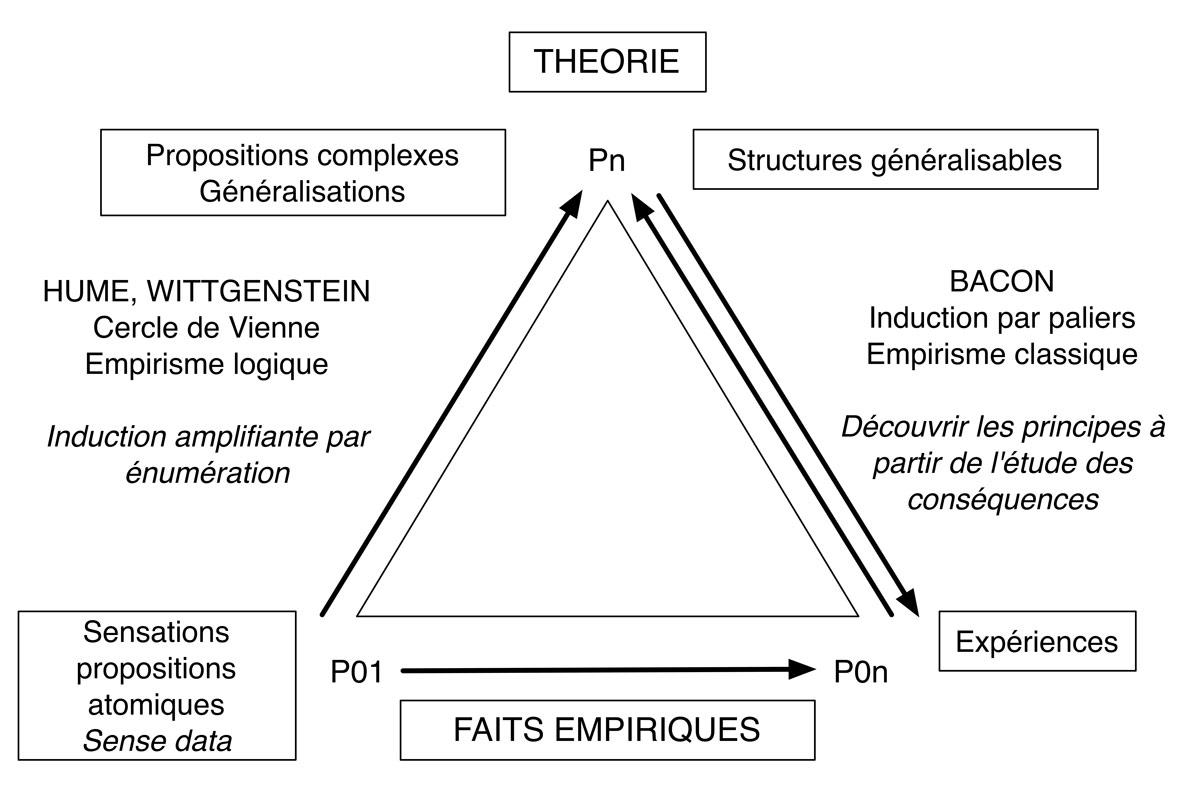 Fig. 13. Position de l'empirisme logique de et de l'empirisme classique de Bacon aux sources de la démarche scientifique actuelle. L'empirisme classique se caractérise par un va-et-vient entre théorie et pratique alors que l'empirisme logique ne reconnaît que la démarche empirique botom-up. © Gallay.