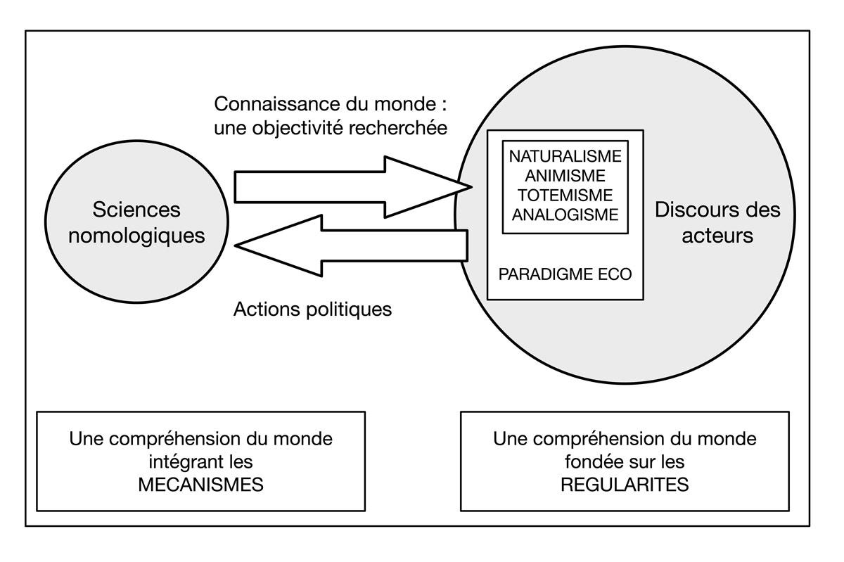 Fig. 4. Relations entre sciences noologiques et discours des acteurs comme fondement de l'action politique. Schéma A. Gallay.