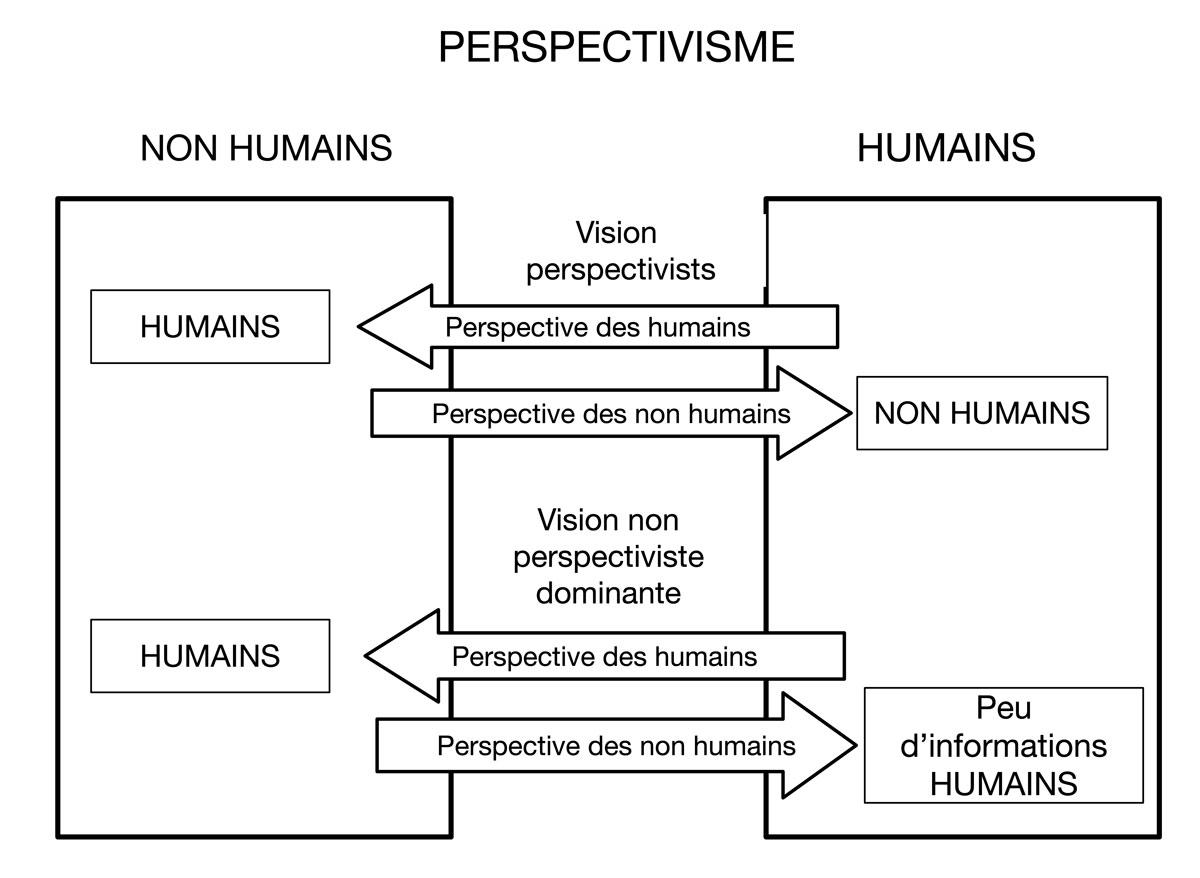 Fig. 1. Différences entre les ontologies achroniques du totémisme et diachronique de l'animisme. Schéma A. Gallay.