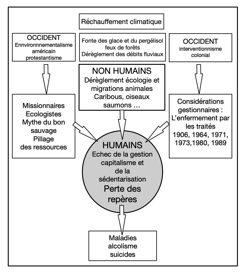 Fig. 5. Relations entre humains et non-humains face au dérèglement climatique. © Gallay